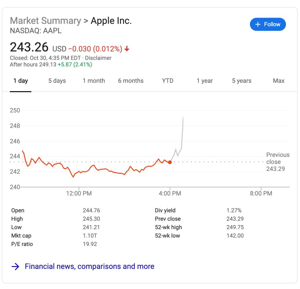 Финансовые результаты Apple 4 квартал 2019