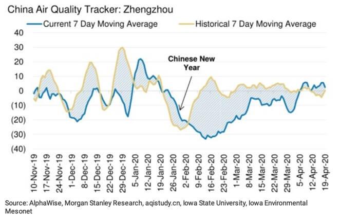 Данные о качестве воздуха в Китае свидетельствуют о том, что после падения коронавируса на заводе нормализуется производство. Кредит: Морган Стэнли