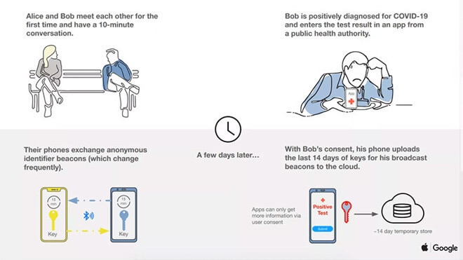 Графика, объясняющая, как будут функционировать системы Apple и Google