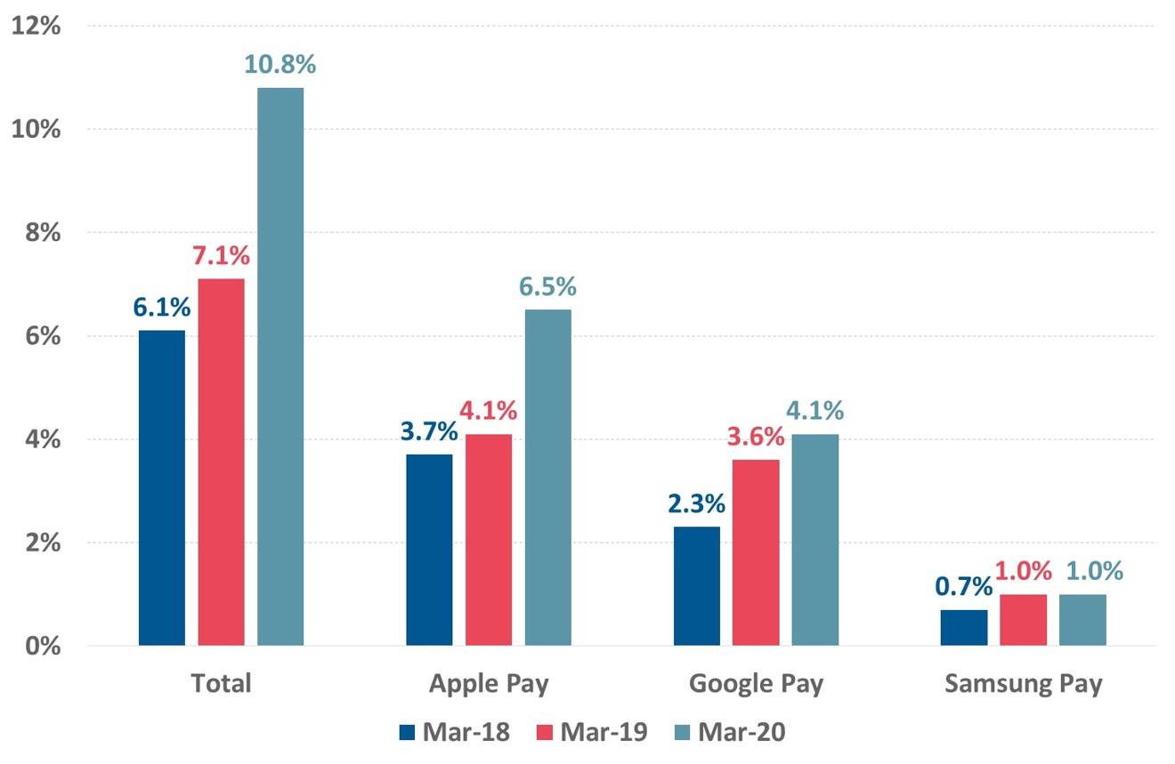 Пользователи небанковских бесконтактных мобильных платежных систем в Австралии (через Роя Моргана)