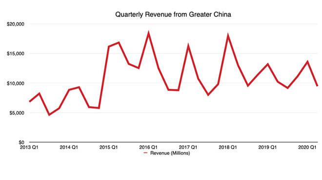 Китай Q2 2020