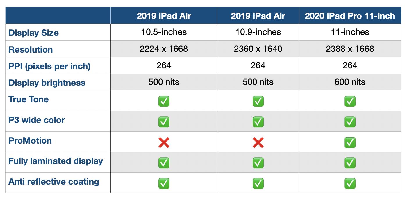 Сравнение дисплея iPad Air 2020 г.