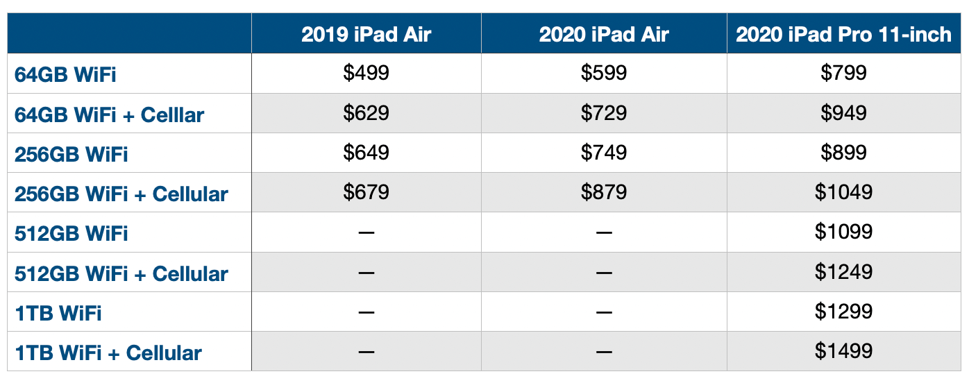 Сравнение конфигурации и цен на iPad Air 2020 г.