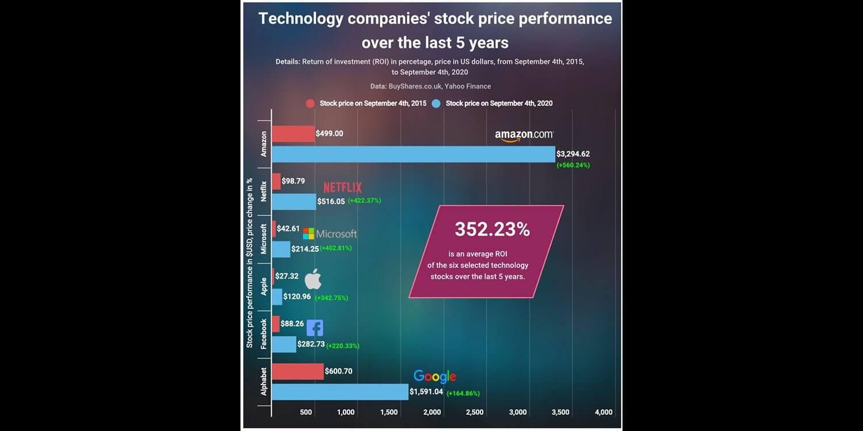 Лучшая инвестиция в технологии в 2015 году (не AAPL), несмотря на прирост на 340%