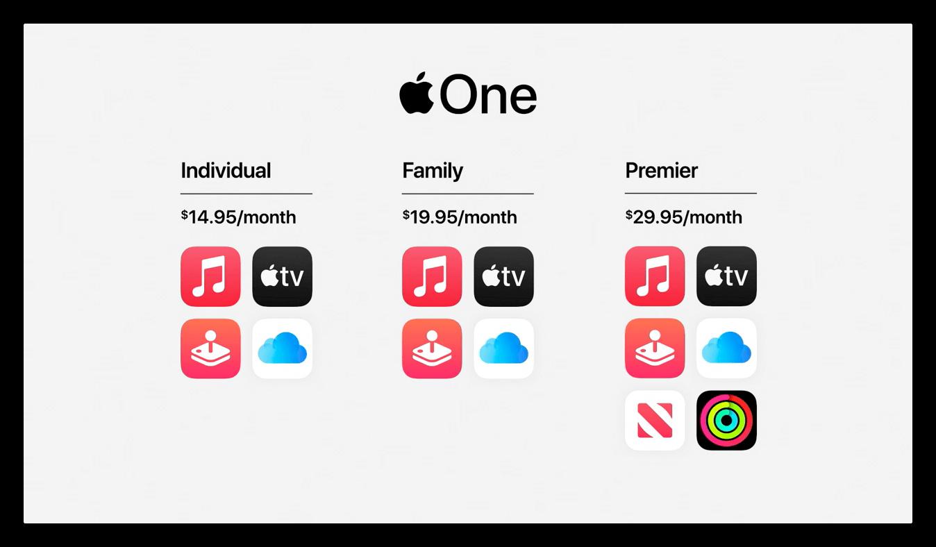 Пакет Apple One предлагает услуги Apple со значительной скидкой от 14,95 долларов в месяц.